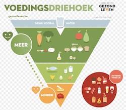 voedingsdriehoek belgie